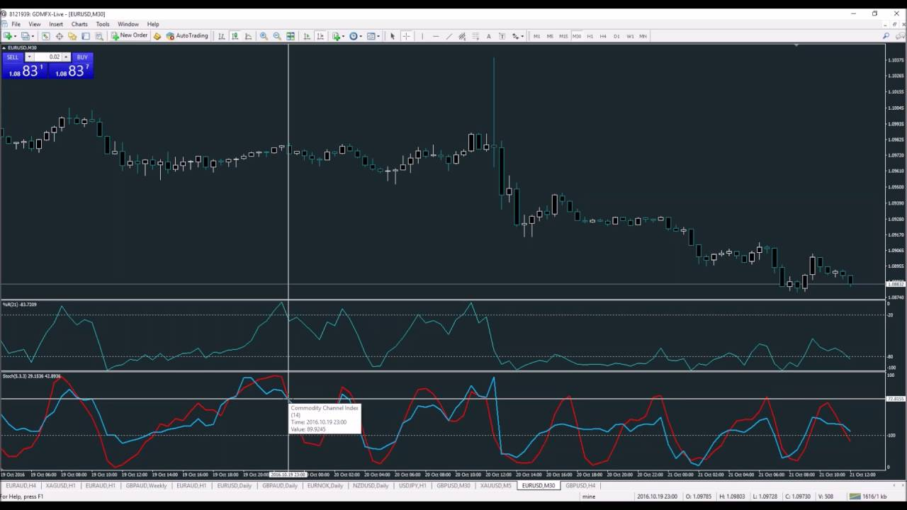 M30 trading system Forex how to play easy and simple