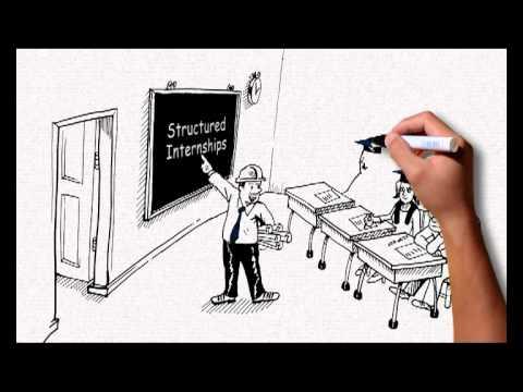 Graduate Employability: Structured Internship Programmes