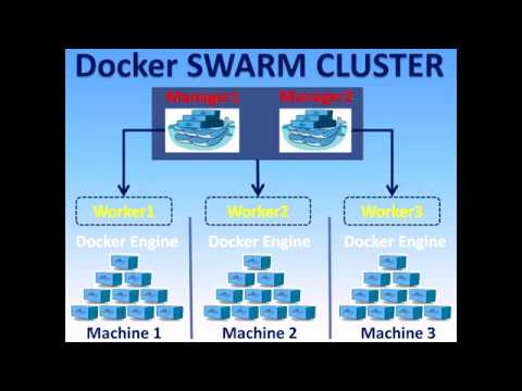 Docker Tutorial - Docker Swarm - How to create Swarm Cluster with 2 Managers and 2 workers - Part18