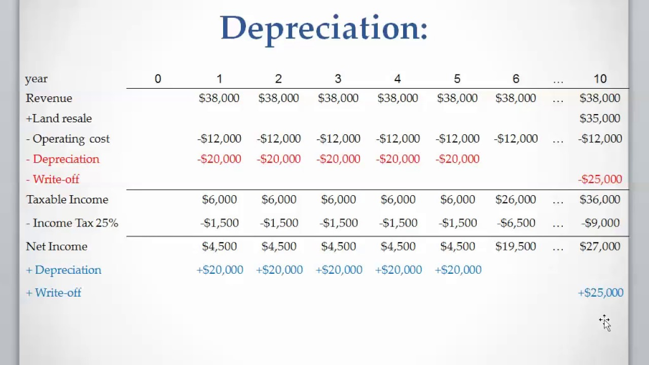 what is straight line depreciation koni polycode co