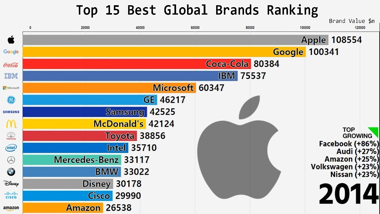 ffa55e7d947 Top 15 Best Global Brands Ranking (2000-2018) - YouTube
