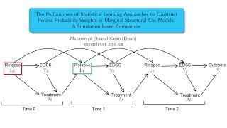 Marginal Structural Models MSM fitting via Machine Learning: Statistics on Reels