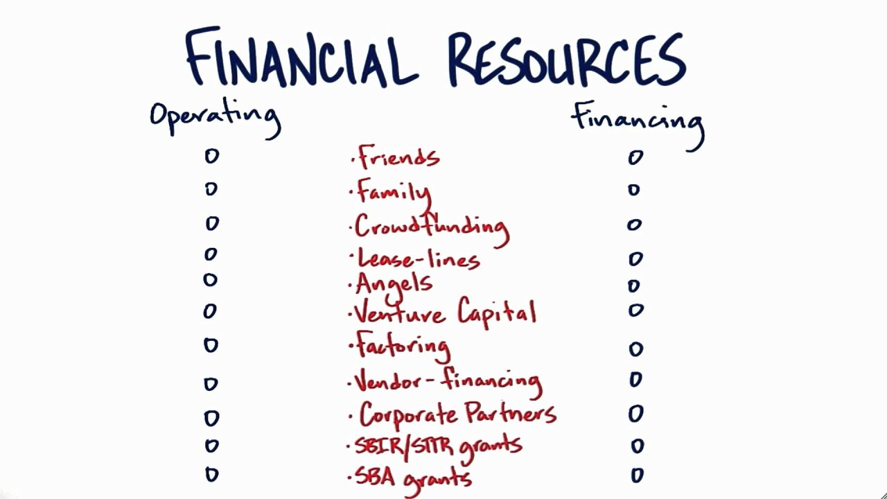 Financial Resources Quiz - How to Build a Startup