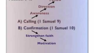 Two Aspects of God's Calling