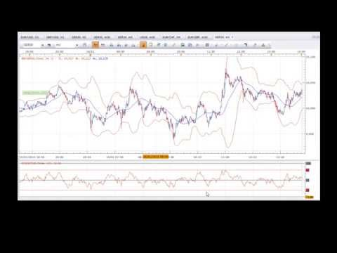 How To Start Trading The Dax (Simple System or Strategy)