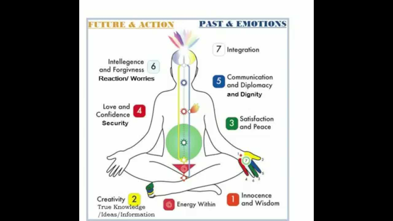 how to get your chakras aligned