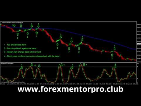 Swing Trading Strategy  Heikin Ashi and Stochastics indicator by www.forexmentorpro.club
