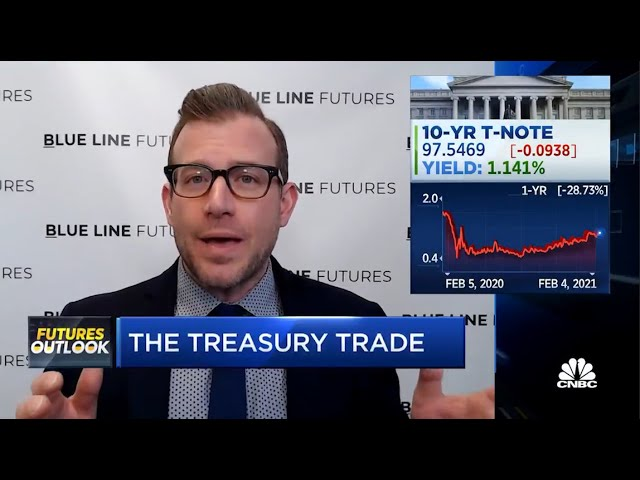 The Treasury Yield Outlook | Bill Baruch on CNBC