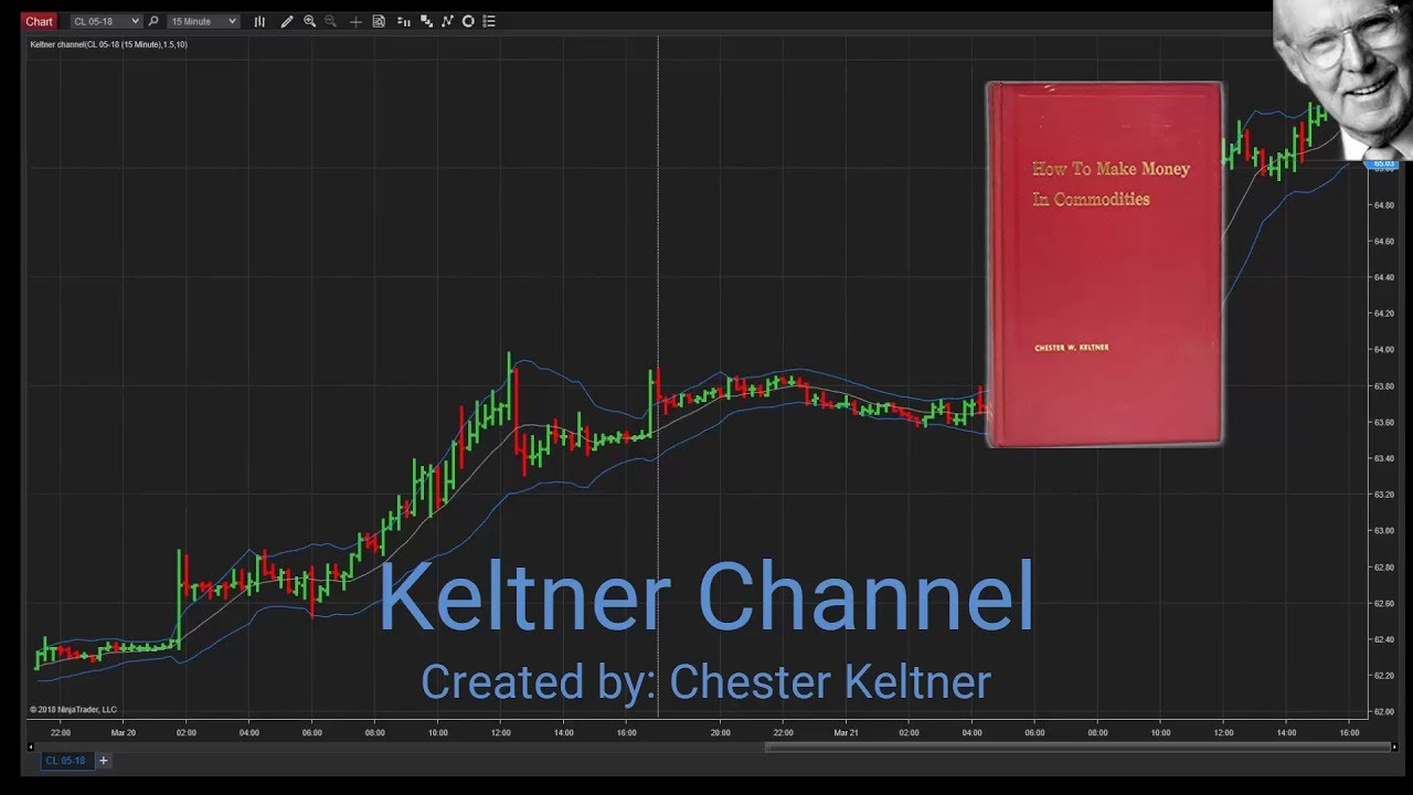 Trend Trading With The Keltner Channel Indicator Youtube
