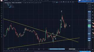 Binance (BNB) Expect a Longer Correction After The Recent Breakout
