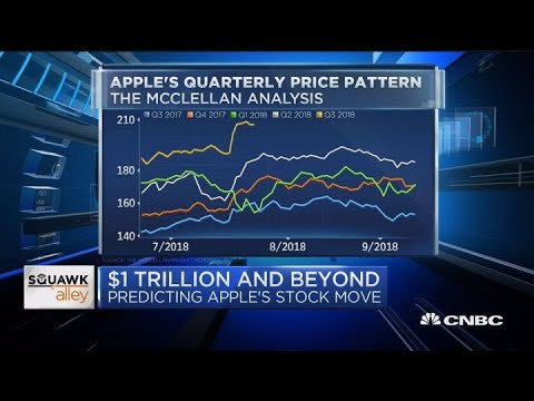 $1 trillion and beyond: Predicting Apples next stock move