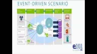 Event Hubs : million events per second to the Cloud