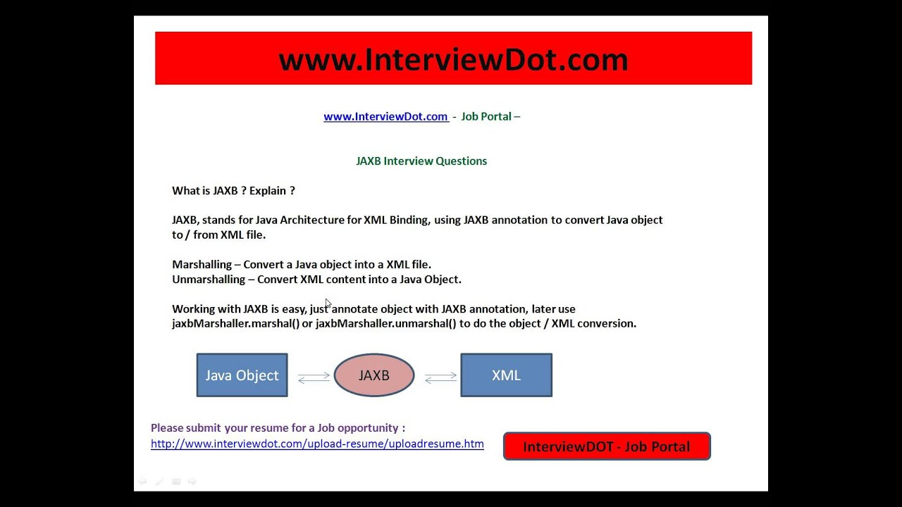 What Is Jaxb Explain Java Jaxb Interview Question And Answer