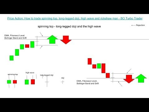 📚 Price Action: How to trade spinning top, long-legged doji, high wave and rickshaw man - IQ Option