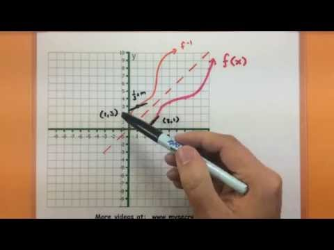 Calculus  - Understanding the derivative of an inverse