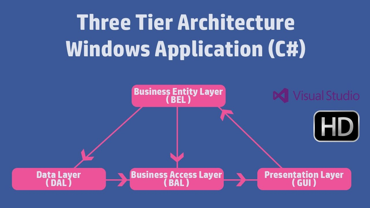 three tier architecture essay The user interface or the front end of the website with all the static and dynamic pages that are visible to the end user is the presentation layer the prese.