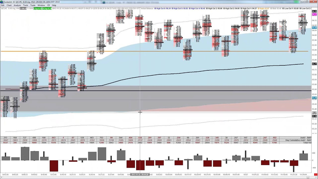 Value trading Crude Oil Futures, Market Profile and Vwap 11 25 2013