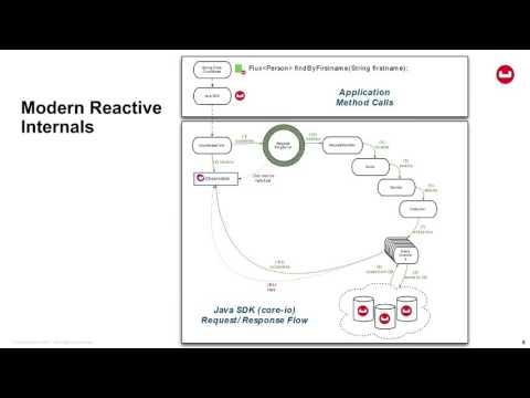 Webinar: Full Stack Reactive NoSQL: Spring Data and Couchbase