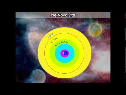 Electromagnetism and Stellar Evolution