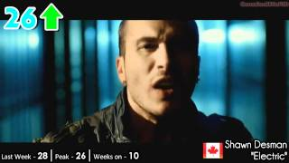Billboard Canadian Hot 100 - Top 50 Singles (2/19/2011)