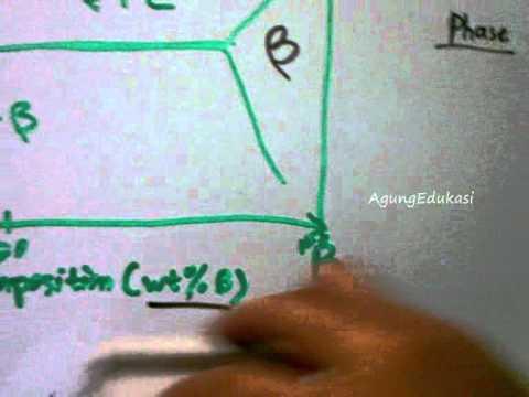 Diagram fase dan diagram ttt simple binary phase diagram part 2 of diagram fase dan diagram ttt simple binary phase diagram part 2 of 4 ccuart Image collections