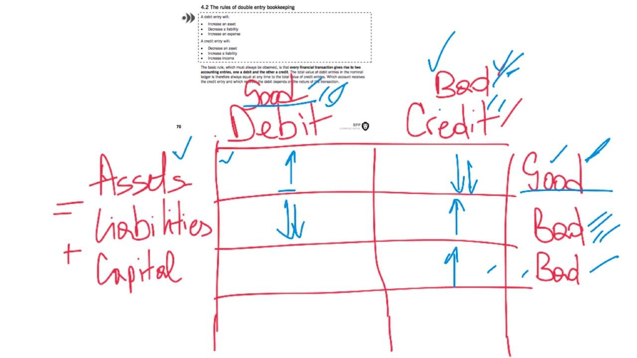 Debet Kredit