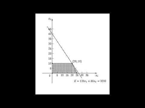 Linear Programming by RTV