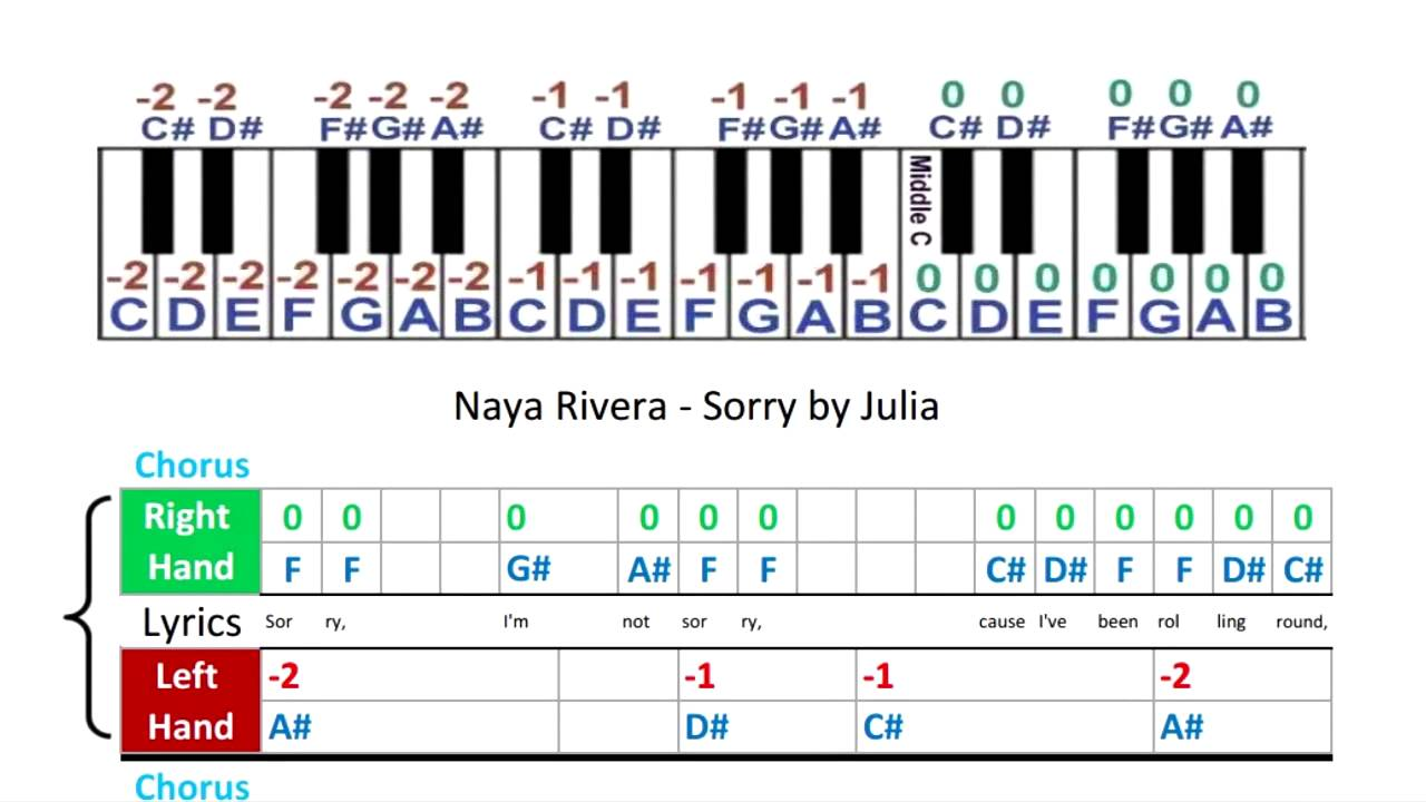 Naya Rivera - Sorry - Music Sheets - Piano Tabs - YouTube