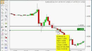 Forex Trading - Ultra Short Term Scalping