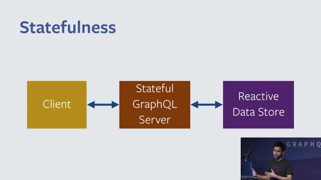 Rodrigo Muñoz - GraphQL Live: Reactive Queries at Facebook