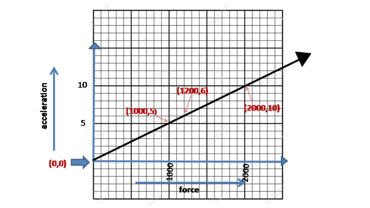 understanding linear equations and their graphs through real life
