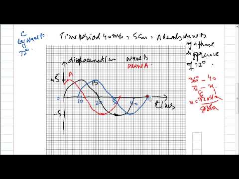 PHASE DIFFERENCE BETWEEN TWO WAVES IN DISPLACEMENT-TIME GRAPH IN URDU / HINDI