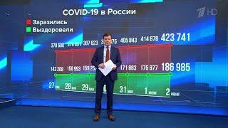 За последние сутки в России выздоровевших от коронавируса на две тысячи больше чем заболевших