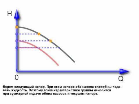 Характеристика параллельных насосов