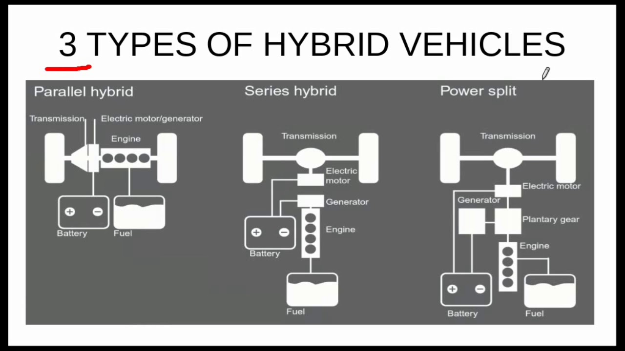 Hybrid Car Explained It S Types Kers And Honda Insight Sysytem 3 Of Vehicles