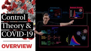 Control Theory and COVID-19