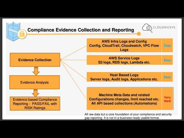 AWS Cloud GDPR Evidence Collection - Security and Compliance Best Practices