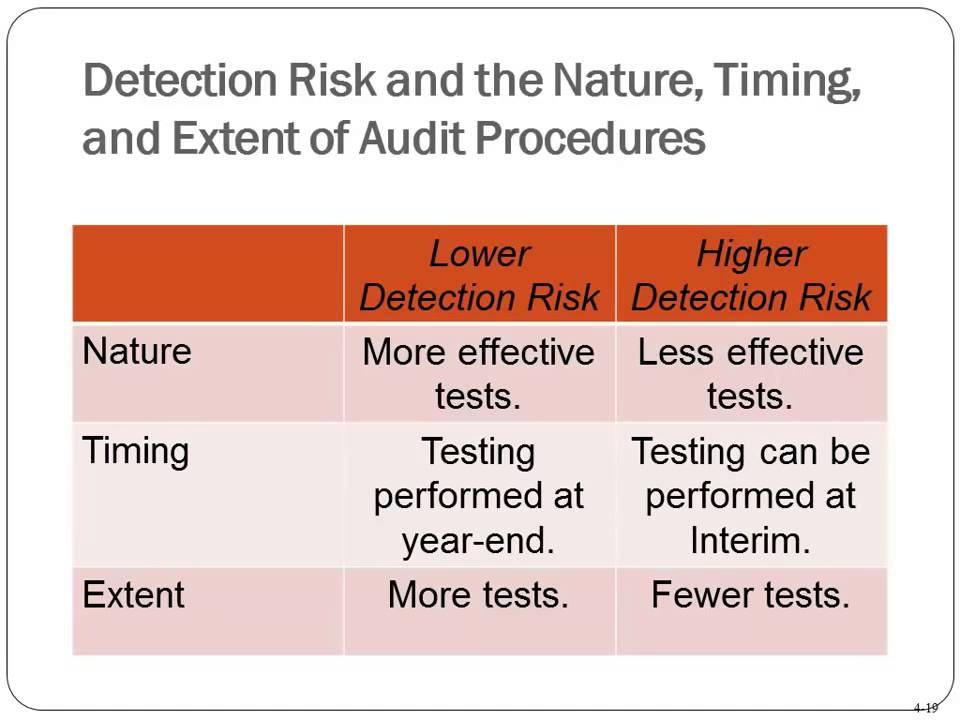 Financial Audit Procedures