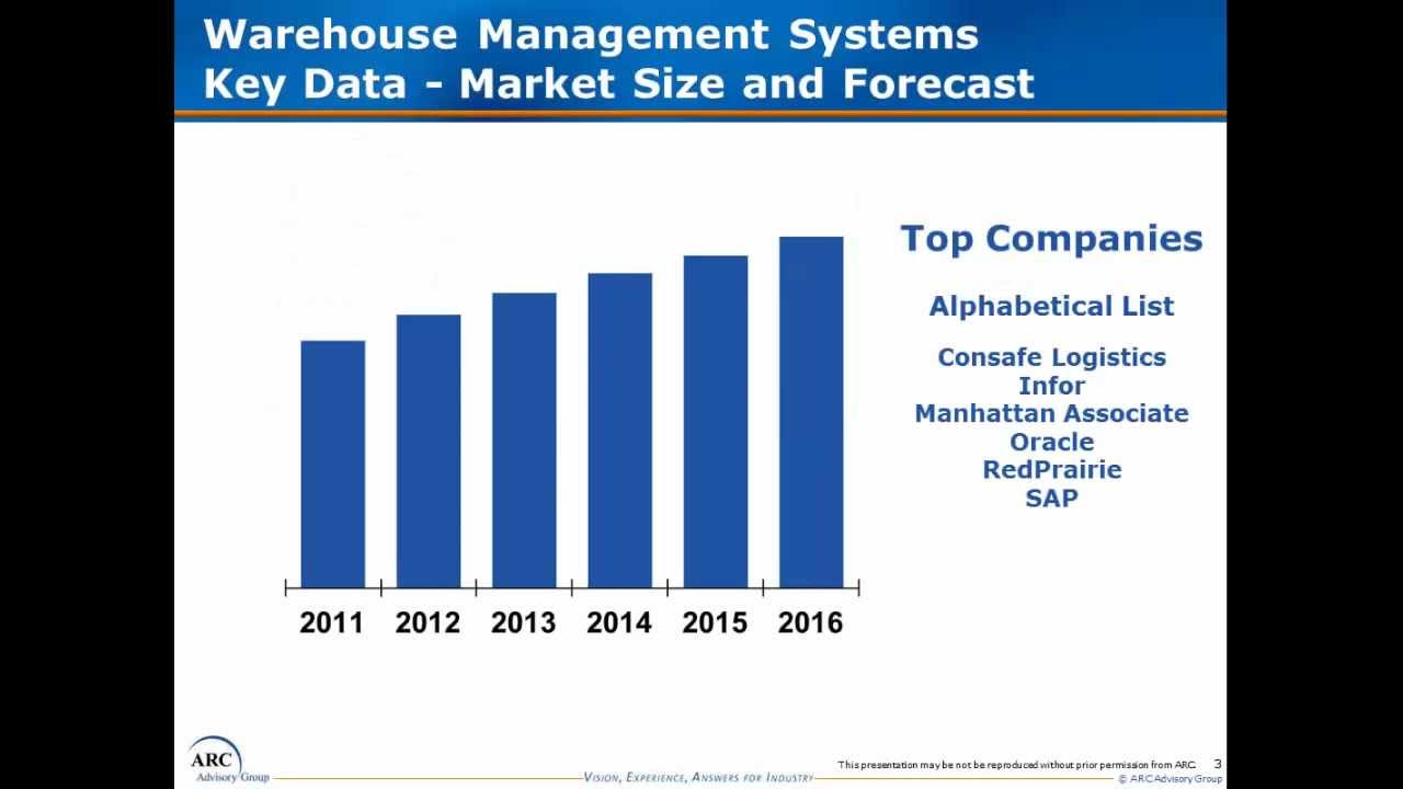 Warehouse Management Systems Wms Market Research Sales