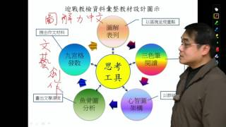 【行動補習網】迎戰教檢國文攻略 - 陳文之老師