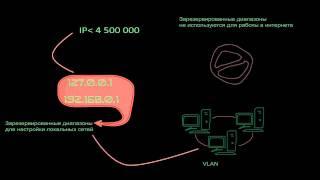 видео Что такое файлообменные сети?