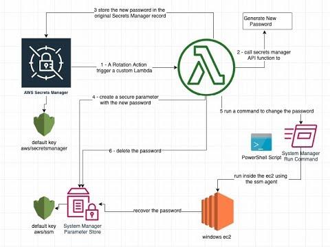 AWS Windows password rotation with Custom Secret Manager