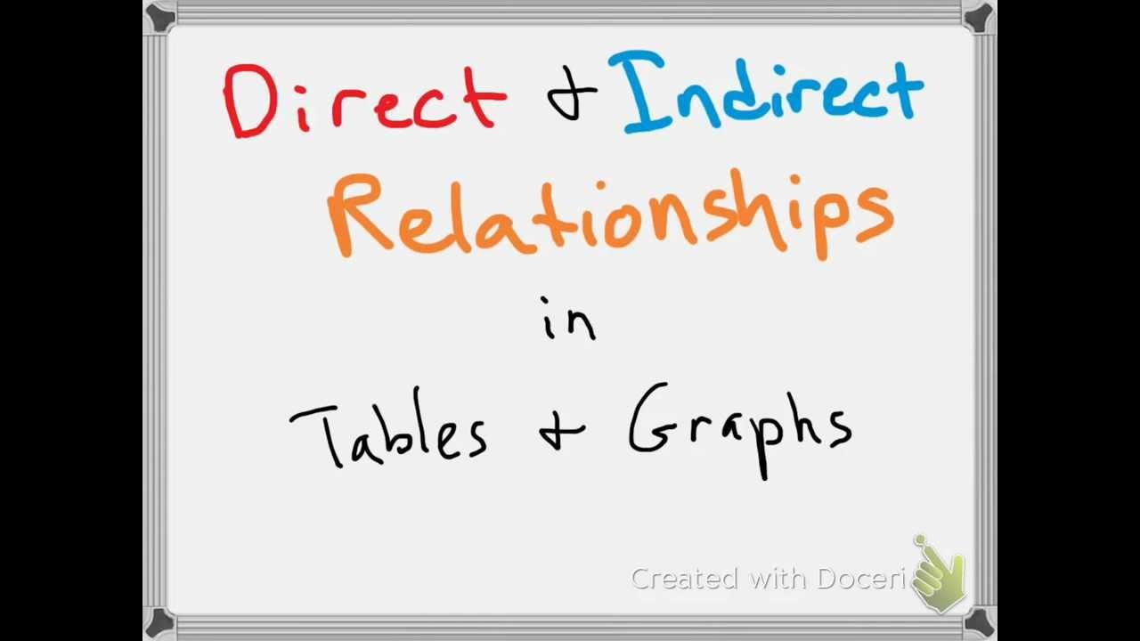 Direct Indirect Relationships 1071104 Youtube