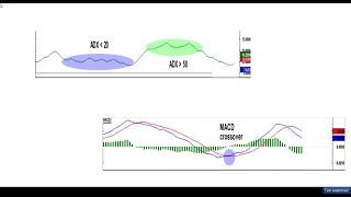 Download Lagu ADX + MACD paano pagsamahin - technical for beginner trader mp3