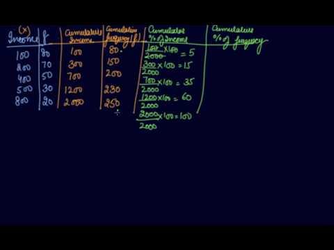 Lorenz Curve | Class 11 Economics Measures of Dispersion