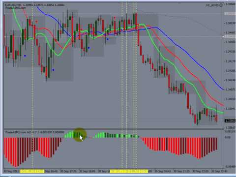 AIMS Stress Free Trading - Video 14 Further Explanations