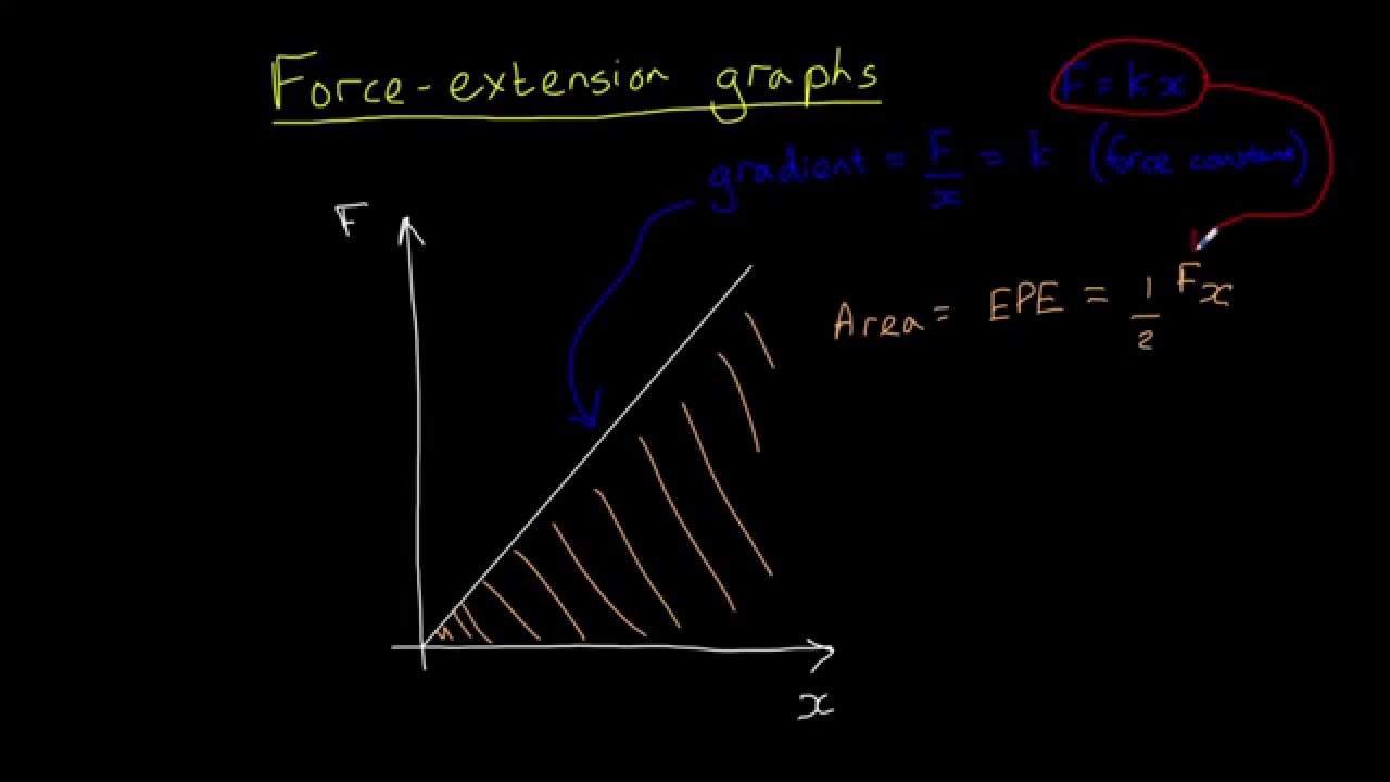 Force Extension Graphs Youtube Thus The Drawforce Curve Would Be A Straight Line Static