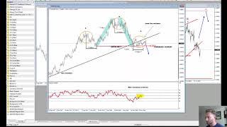 EURUSD Bearish H&S and Elliott Wave Pattern