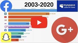 Most Popular Social Networks  2003 - 2020