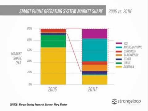 Changes in market share of different mobile operating systems, 2005-2011
